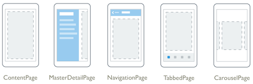 Xamarin.Forms Pages